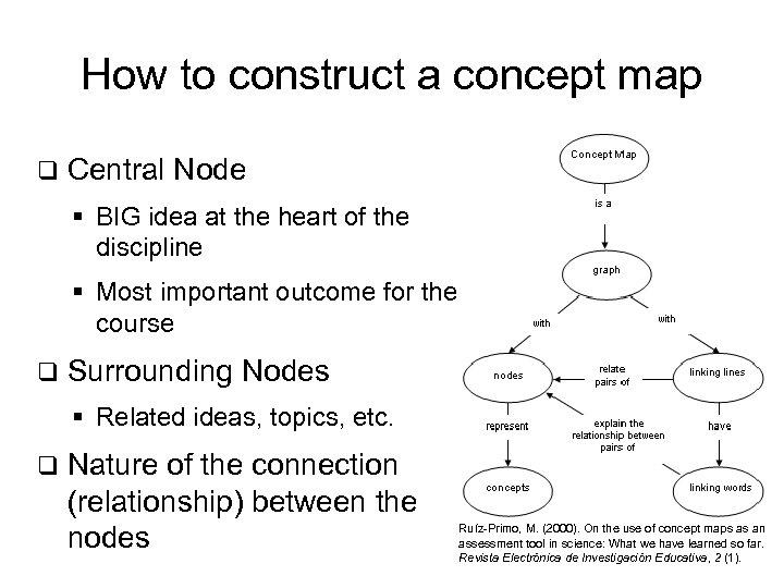 How to construct a concept map q Central Node § BIG idea at the