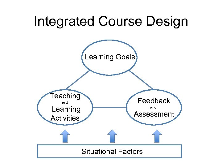 Integrated Course Design Learning Goals Teaching and Learning Activities Feedback and Assessment Situational Factors