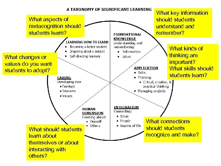 What aspects of metacognition should students learn? What changes or values do you want