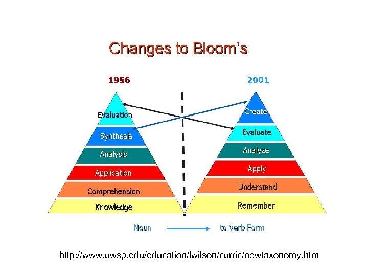 http: //www. uwsp. edu/education/lwilson/curric/newtaxonomy. htm