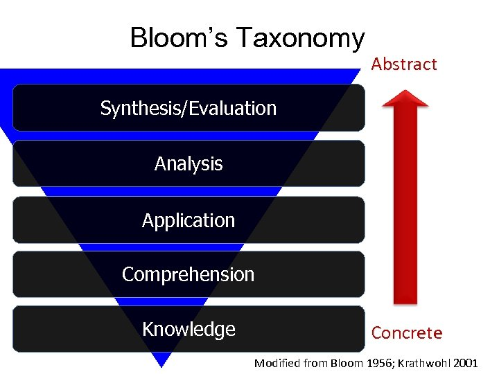 Bloom's Taxonomy Abstract Synthesis/Evaluation Analysis Application Comprehension Knowledge Concrete Modified from Bloom 1956; Krathwohl