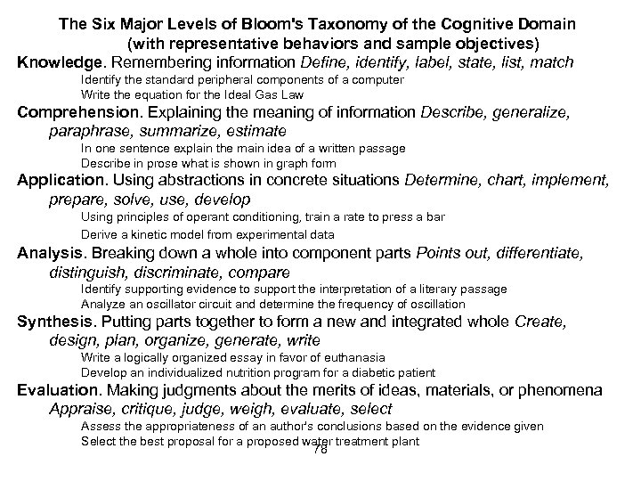 The Six Major Levels of Bloom's Taxonomy of the Cognitive Domain (with representative behaviors