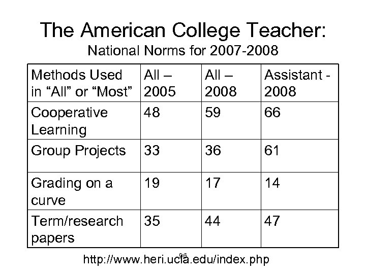 """The American College Teacher: National Norms for 2007 -2008 Methods Used in """"All"""" or"""