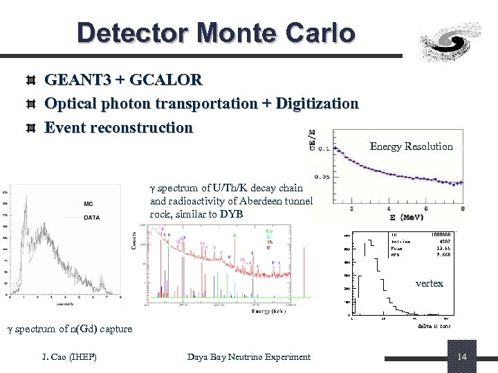 Detector Monte Carlo GEANT 3 + GCALOR Optical photon transportation + Digitization Event reconstruction
