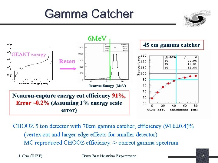 Gamma Catcher 6 Me. V 45 cm gamma catcher GEANT energy Recon Neutron Energy