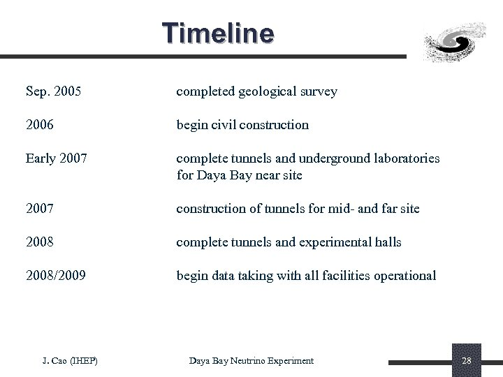 Timeline Sep. 2005 completed geological survey 2006 begin civil construction Early 2007 complete tunnels