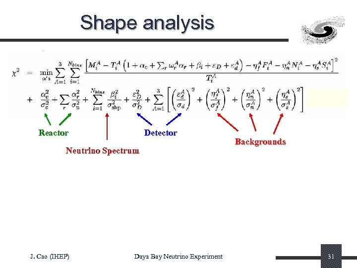 Shape analysis Reactor Detector Neutrino Spectrum J. Cao (IHEP) Daya Bay Neutrino Experiment Backgrounds