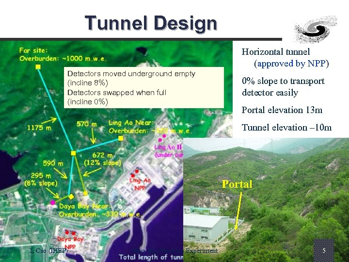 Tunnel Design Horizontal tunnel (approved by NPP) Detectors moved underground empty (incline 8%) Detectors