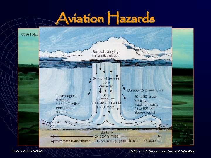 Aviation Hazards Prof. Paul Sirvatka ESAS 1115 Severe and Unusual Weather