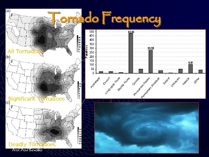 Tornado Frequency All Tornadoes Significant Tornadoes Deadly Tornadoes Prof. Paul Sirvatka ESAS 1115 Severe