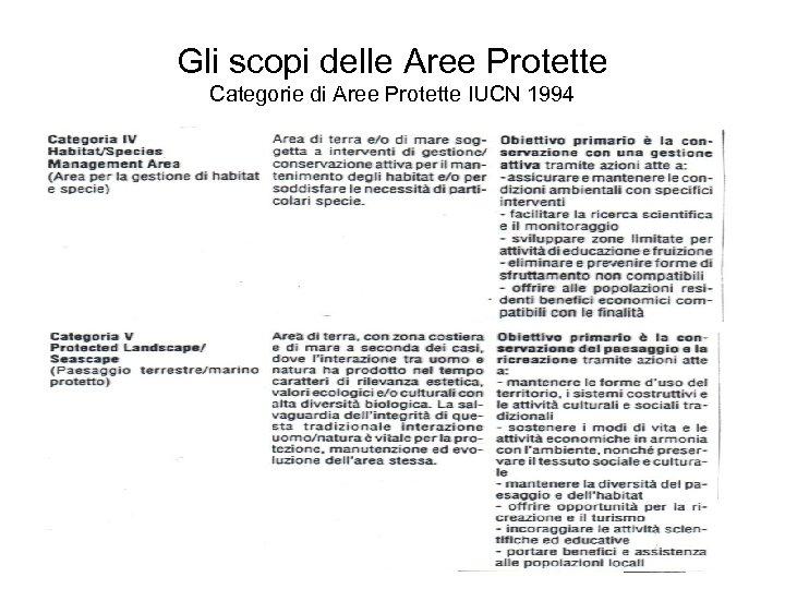 Gli scopi delle Aree Protette Categorie di Aree Protette IUCN 1994
