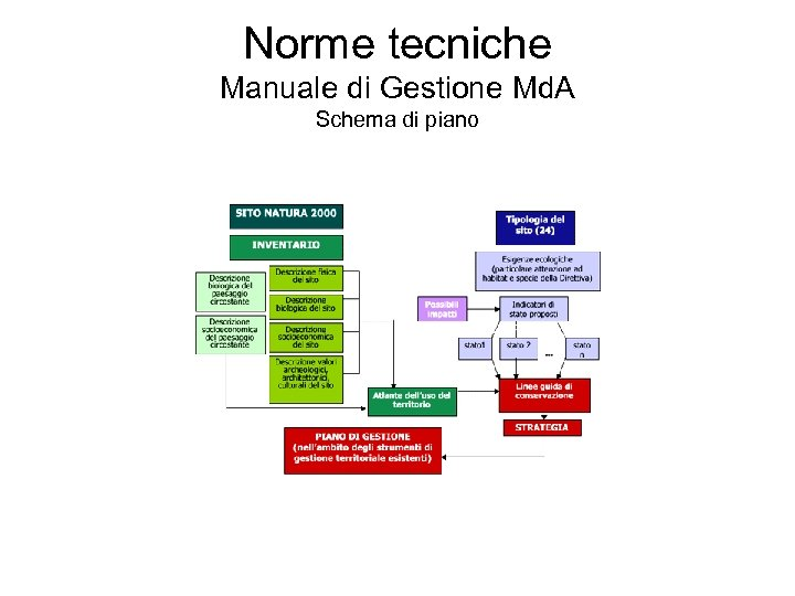 Norme tecniche Manuale di Gestione Md. A Schema di piano
