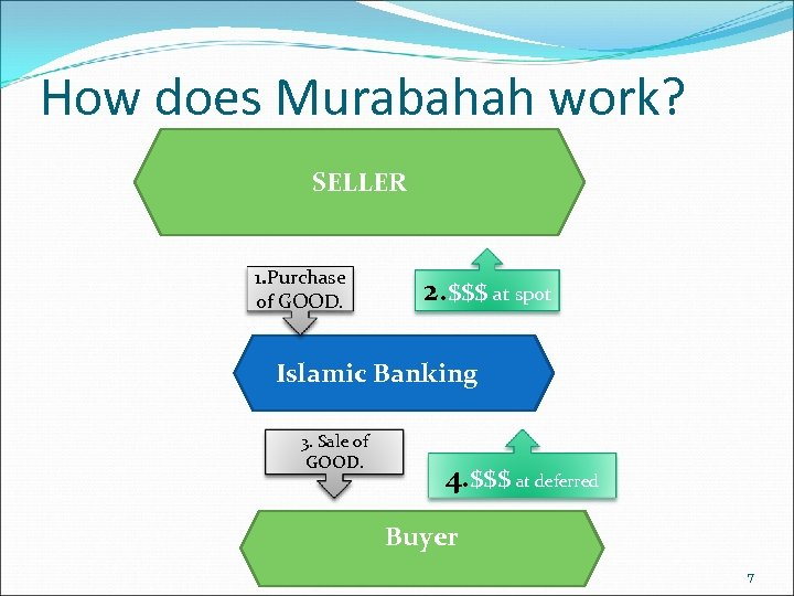 How does Murabahah work? SELLER 1. Purchase of GOOD. 2. $$$ at spot Islamic