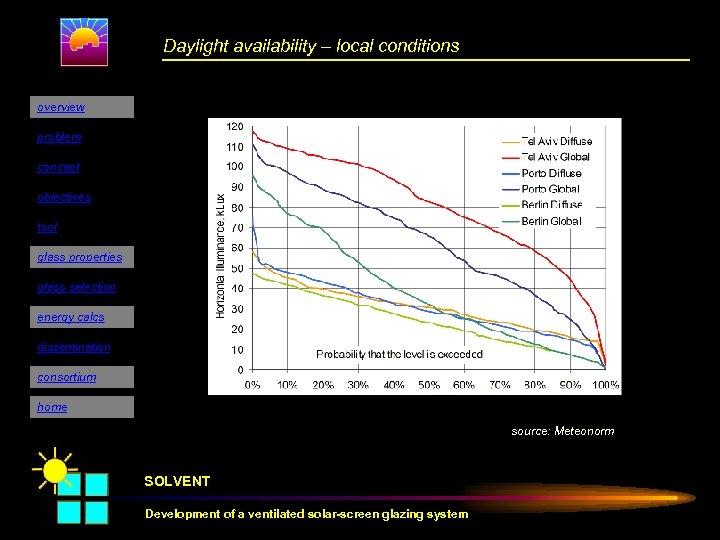 Daylight availability – local conditions overview problem concept objectives tool glass properties glass selection