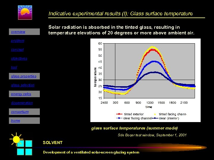 Indicative experimental results (I): Glass surface temperature overview Solar radiation is absorbed in the