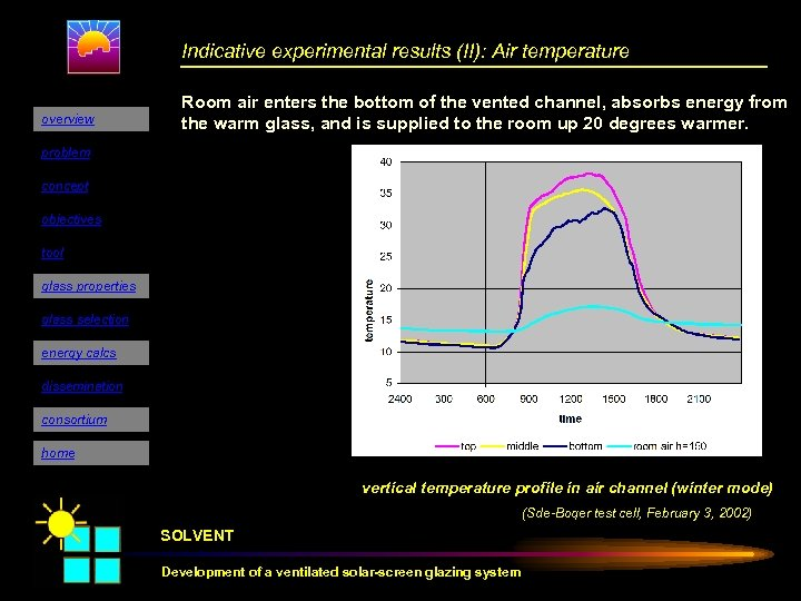 Indicative experimental results (II): Air temperature overview Room air enters the bottom of the