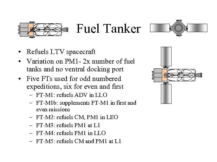 Fuel Tanker • Refuels LTV spacecraft • Variation on PM 1 - 2 x
