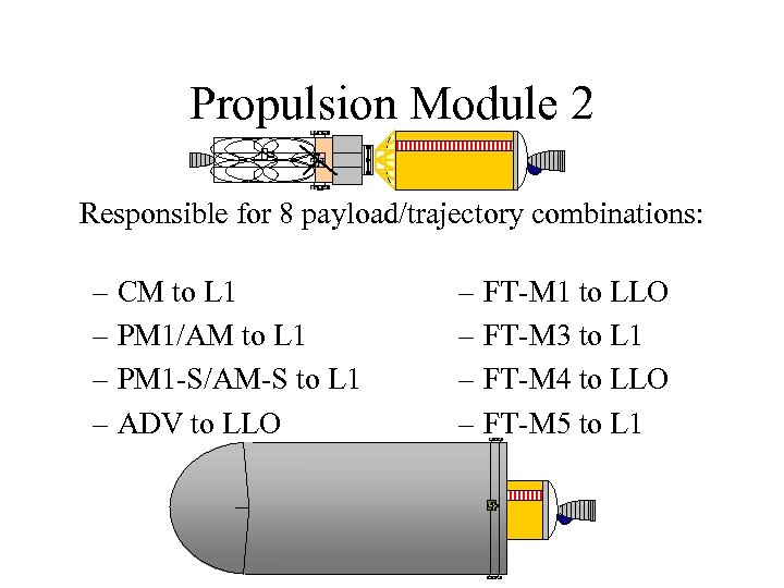 Propulsion Module 2 Responsible for 8 payload/trajectory combinations: – CM to L 1 –