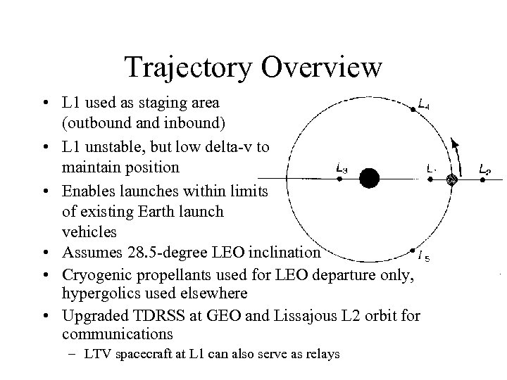 Trajectory Overview • L 1 used as staging area (outbound and inbound) • L