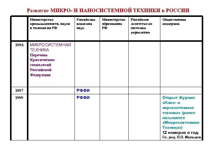 Развитие МИКРО- И НАНОСИСТЕМНОЙ ТЕХНИКИ в РОССИИ Министерство промышленности, науки и технологии РФ 1996