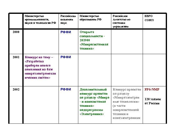 Министерство промышленности, науки и технологии РФ 2001 2002 Конкурс на тему – «Разработка приборов