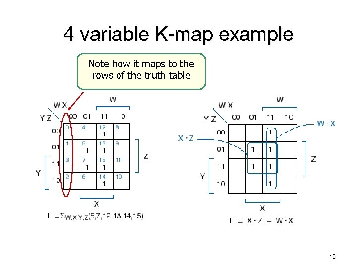 4 variable K-map example Note how it maps to the rows of the truth