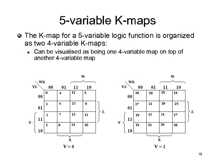 5 -variable K-maps The K-map for a 5 -variable logic function is organized as