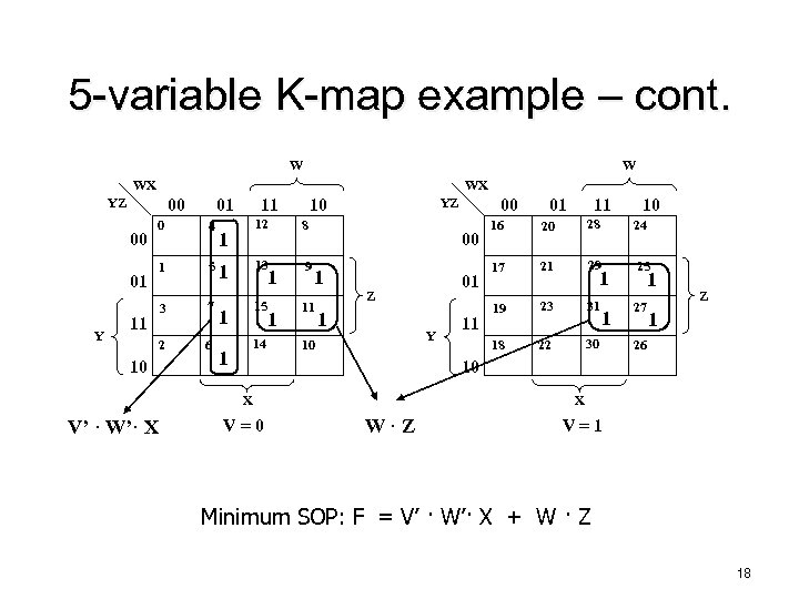 5 -variable K-map example – cont. W W WX WX 00 YZ 00 0