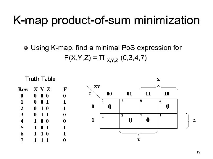 K-map product-of-sum minimization Using K-map, find a minimal Po. S expression for F(X, Y,