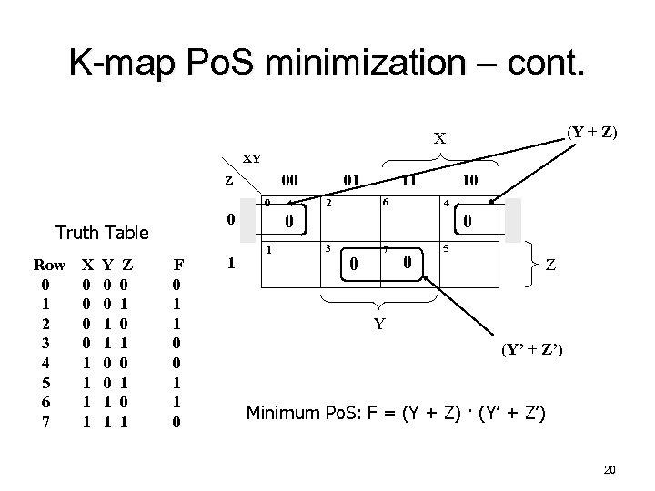 K-map Po. S minimization – cont. (Y + Z) X XY 00 Z 0