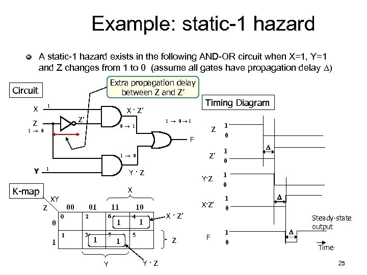 Example: static-1 hazard A static-1 hazard exists in the following AND-OR circuit when X=1,