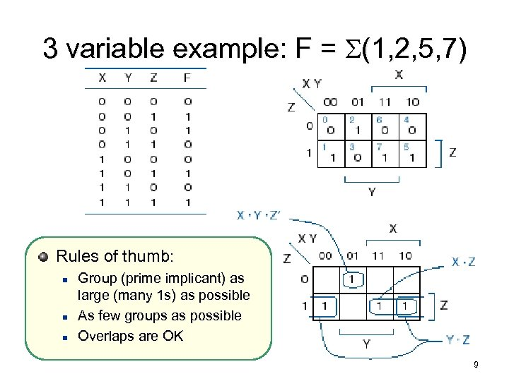 3 variable example: F = S(1, 2, 5, 7) Rules of thumb: n n