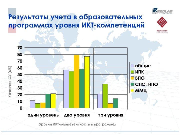 Качество ОУ (в%) Результаты учета в образовательных программах уровня ИКТ-компетенций Уровни ИКТ-компетентности в программах