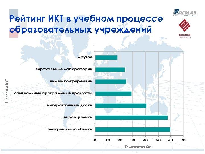 Типология ИКТ Рейтинг ИКТ в учебном процессе образовательных учреждений Количество ОУ