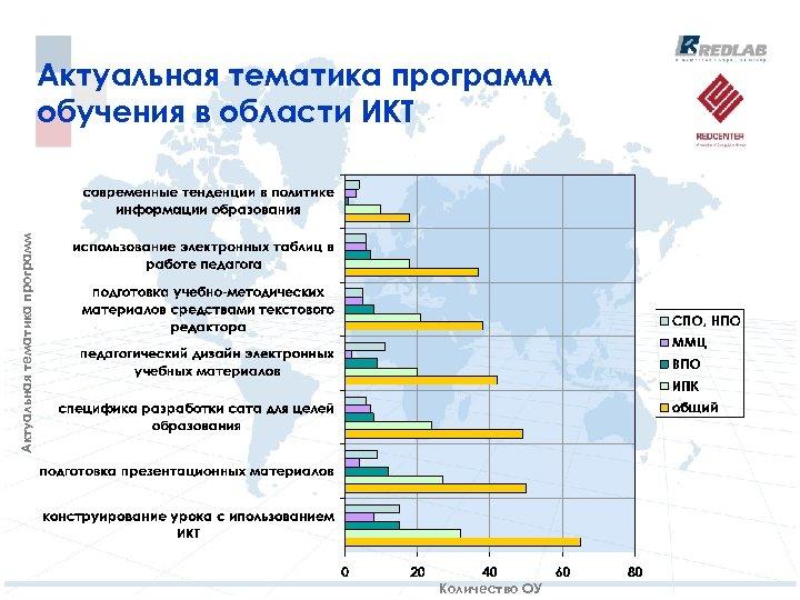 Актуальная тематика программ обучения в области ИКТ Количество ОУ
