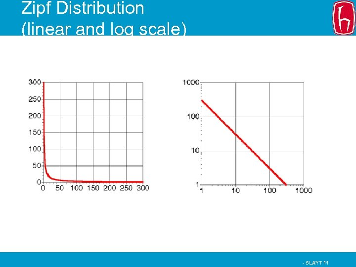 Zipf Distribution (linear and log scale) - SLAYT 11