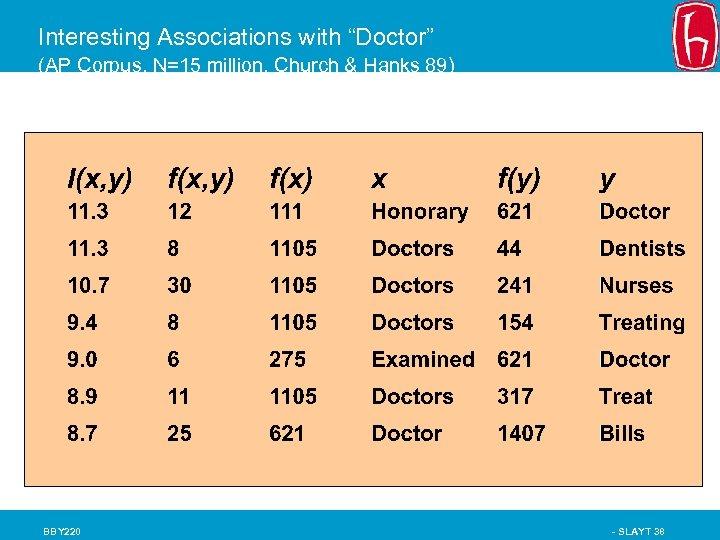 "Interesting Associations with ""Doctor"" (AP Corpus, N=15 million, Church & Hanks 89) BBY 220"