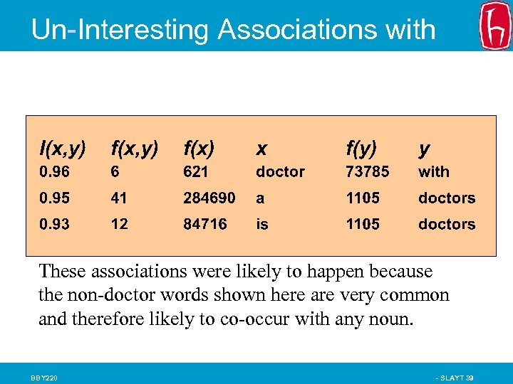 """Un-Interesting Associations with """"Doctor"""" (AP Corpus, N=15 million, Church & Hanks 89) These associations"""