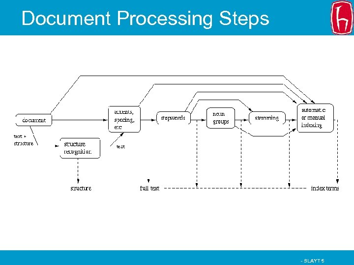 Document Processing Steps - SLAYT 5