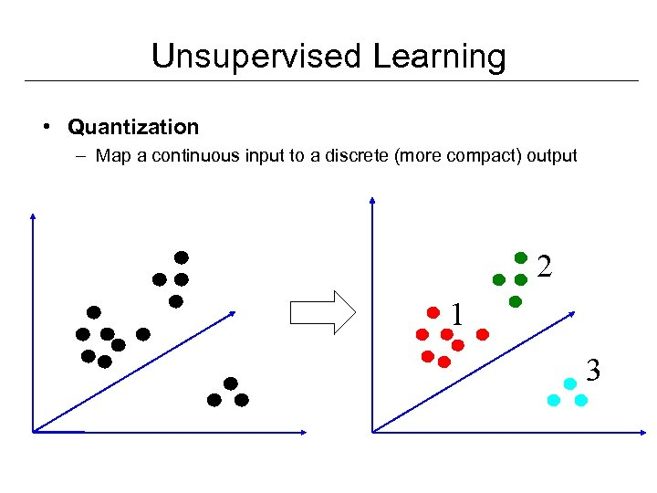 Unsupervised Learning • Quantization – Map a continuous input to a discrete (more compact)