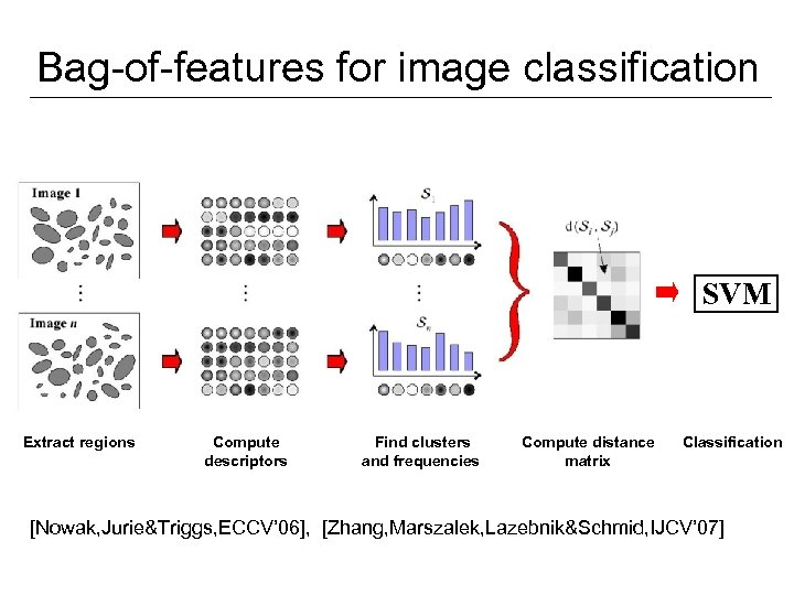 Bag-of-features for image classification SVM Extract regions Compute descriptors Find clusters and frequencies Compute