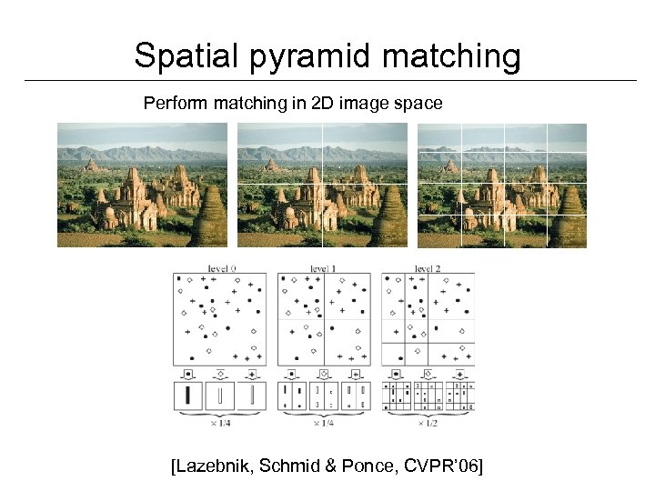 Spatial pyramid matching Perform matching in 2 D image space [Lazebnik, Schmid & Ponce,