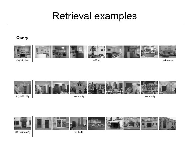 Retrieval examples Query