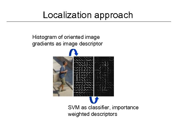 Localization approach Histogram of oriented image gradients as image descriptor SVM as classifier, importance