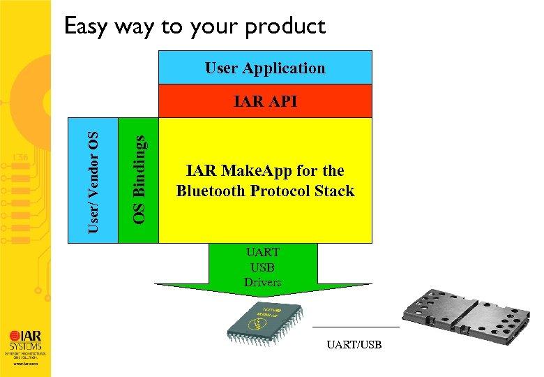 Easy way to your product User Application OS Bindings User/ Vendor OS IAR API
