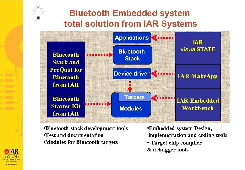 Bluetooth Embedded system total solution from IAR Systems Applications Bluetooth Stack and Pre. Qual