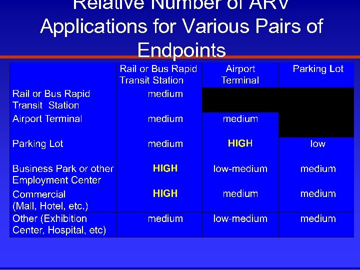 Relative Number of ARV Applications for Various Pairs of Endpoints