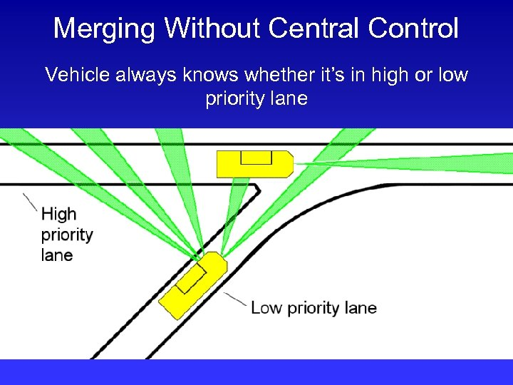 Merging Without Central Control Vehicle always knows whether it's in high or low priority