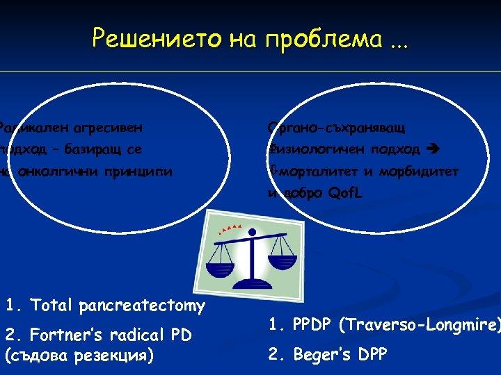 Решението на проблема. . . Радикален агресивен Органо-съхраняващ подход – базиращ се Физиологичен подход