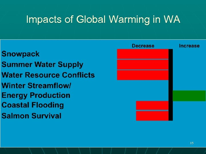 Impacts of Global Warming in WA 15